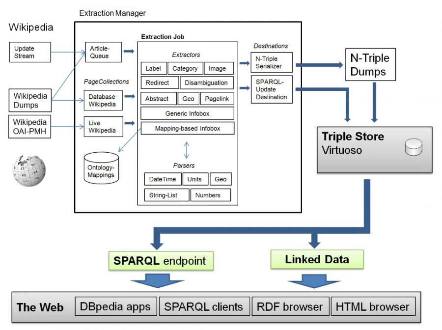 Wikipedia open data quality dbpedia a crystallization point for the web of data ccuart Choice Image